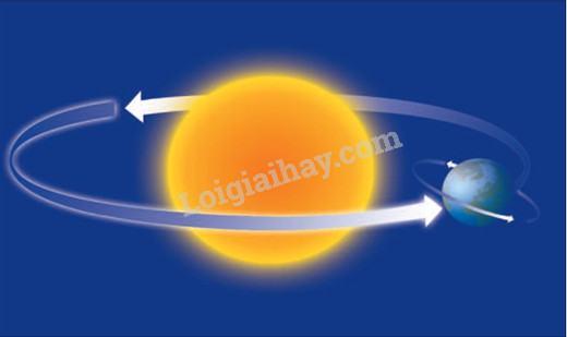 Bài 60: Sự chuyển động của Trái Đất